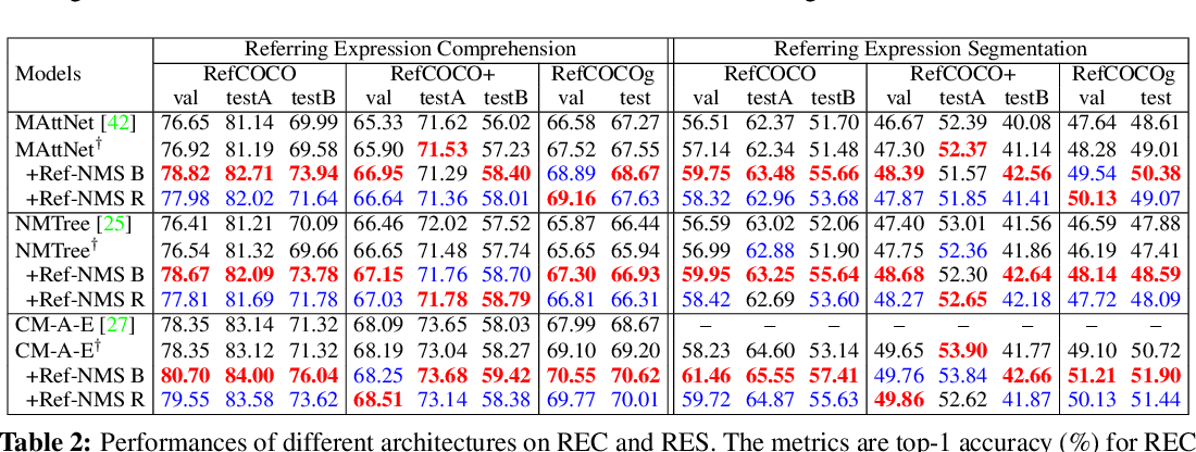 Figure 4 for Ref-NMS: Breaking Proposal Bottlenecks in Two-Stage Referring Expression Grounding