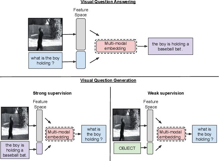 Figure 3 for C3VQG: Category Consistent Cyclic Visual Question Generation