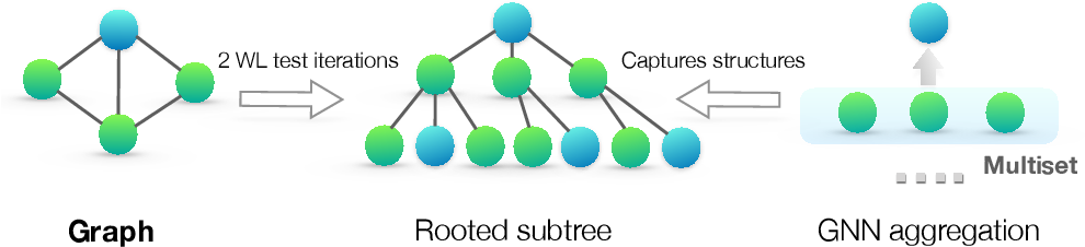Figure 1 for How Powerful are Graph Neural Networks?
