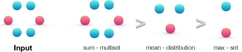 Figure 3 for How Powerful are Graph Neural Networks?