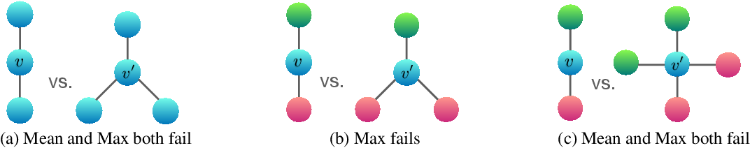 Figure 4 for How Powerful are Graph Neural Networks?