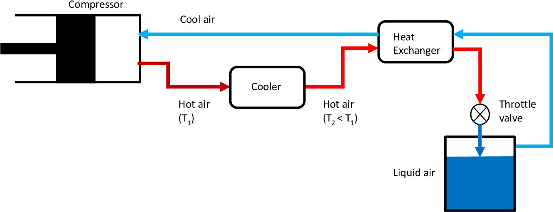 Compressed air energy storage with liquid air capacity