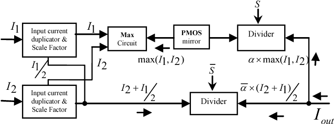 Fig. 1. Block diagram of S-OWA 'orlike' for two input