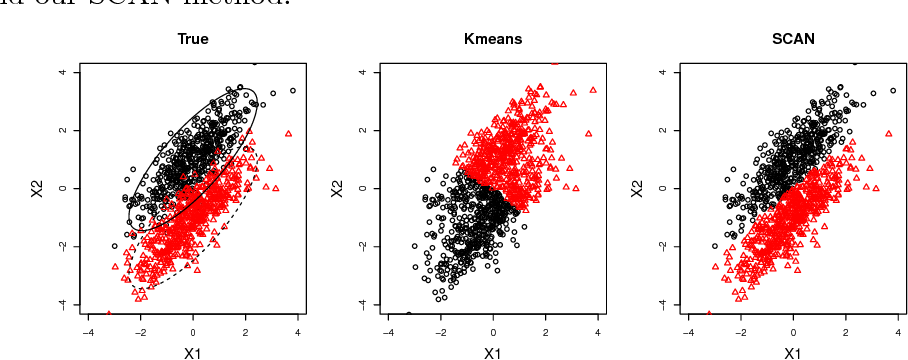 Figure 2 for Simultaneous Clustering and Estimation of Heterogeneous Graphical Models