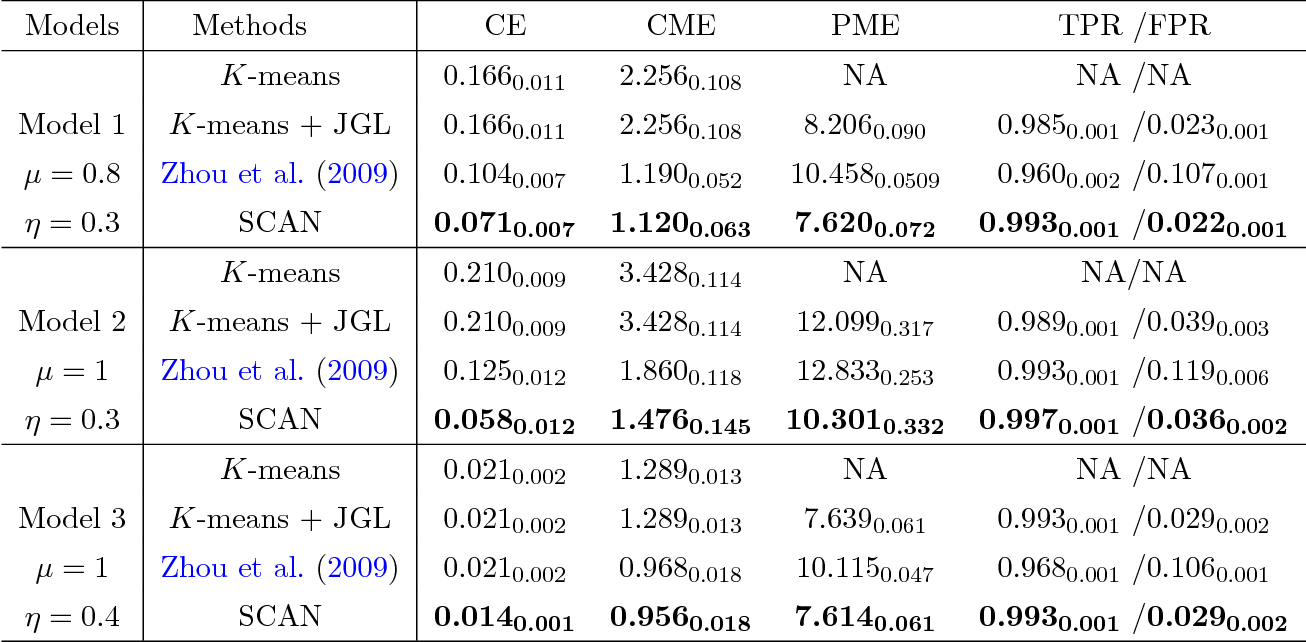 Figure 3 for Simultaneous Clustering and Estimation of Heterogeneous Graphical Models