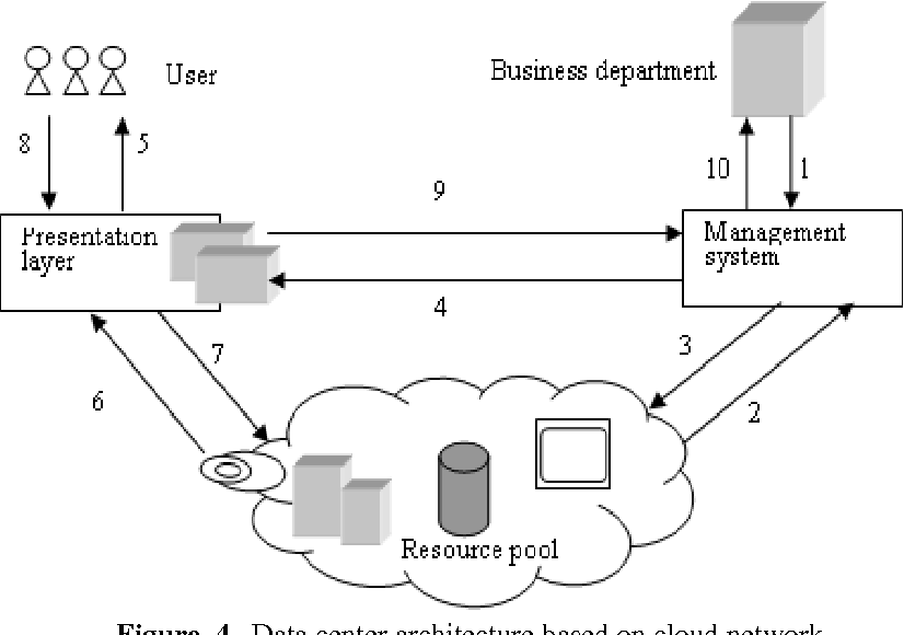 PDF] Smart Agriculture Based on Cloud Computing and IOT - Semantic