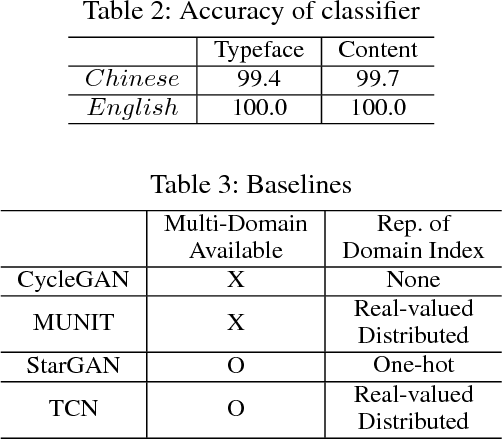 Figure 4 for Typeface Completion with Generative Adversarial Networks