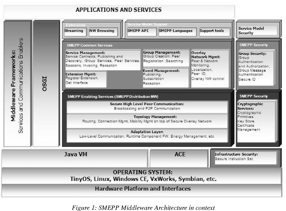 Figure 1 from SMEPP: A Secure Middleware For Embedded P2P