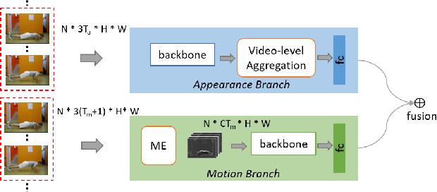 Figure 3 for Long-Short Temporal Modeling for Efficient Action Recognition