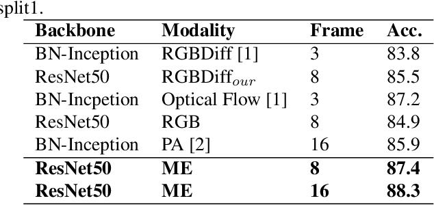 Figure 2 for Long-Short Temporal Modeling for Efficient Action Recognition