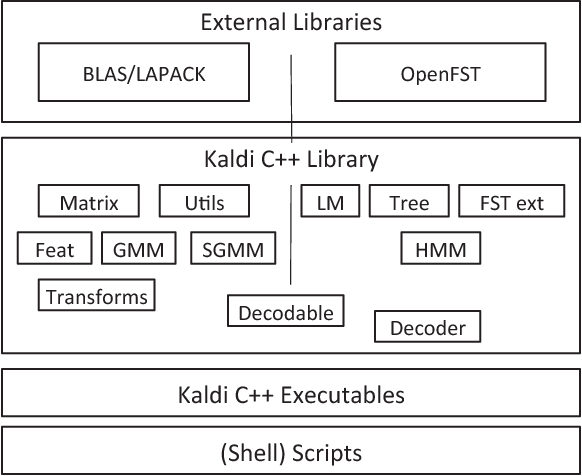 Figure 1 from Continuous hindi speech recognition model based on