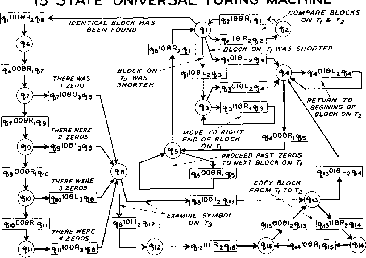 A simplified universal turing machine semantic scholar figure 1 pooptronica