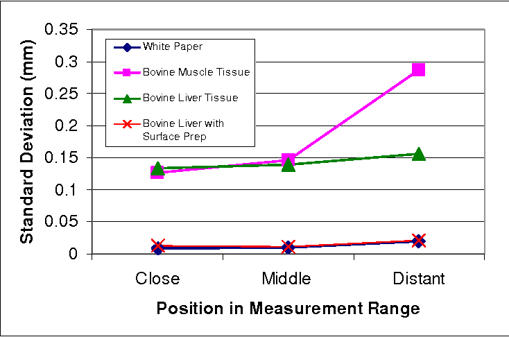 Figure 5. Standard deviations of repeated measurements taken with various tissue and control samples over the conoscope's measurement range. Each point represents the standard deviation of 10 measurements.