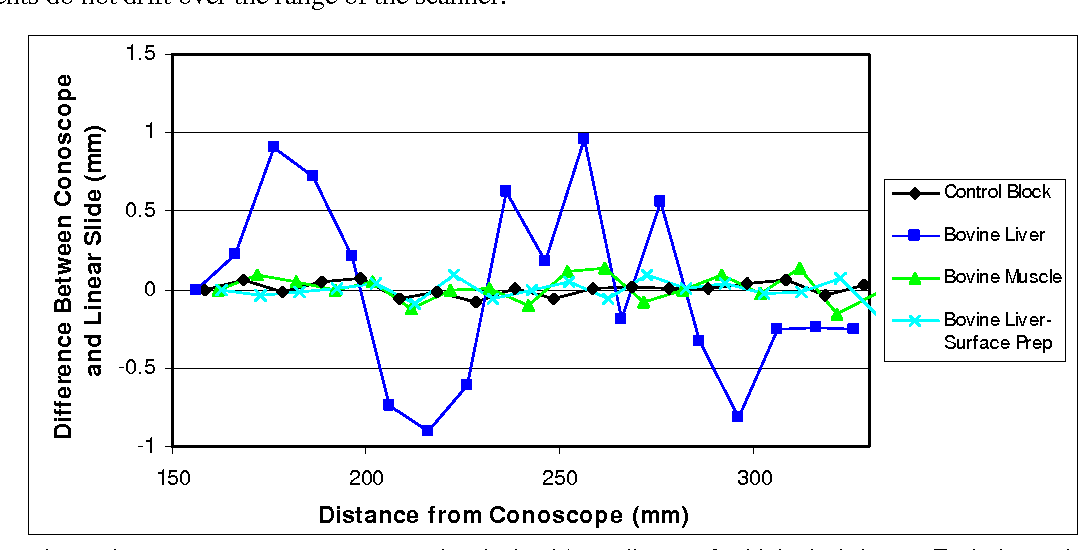 Figure 6. Experimental conoscope measurement error (vertical axis) vs. distance for biological tissues. Each data point above shows the difference from 10mm recorded by the conoscope when the sample was physically transported 10.00mm