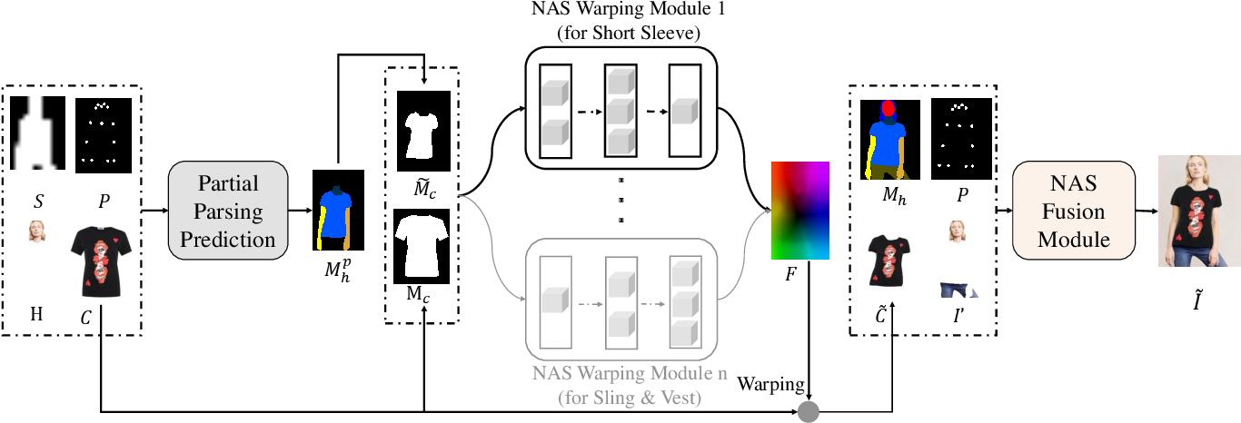 Figure 4 for WAS-VTON: Warping Architecture Search for Virtual Try-on Network