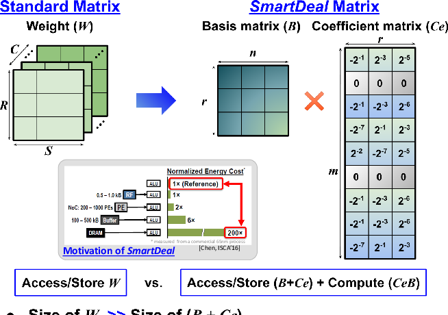 Figure 1 for SmartDeal: Re-Modeling Deep Network Weights for Efficient Inference and Training