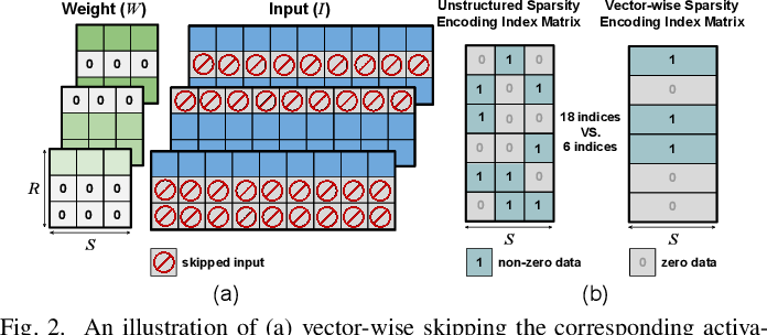 Figure 4 for SmartDeal: Re-Modeling Deep Network Weights for Efficient Inference and Training