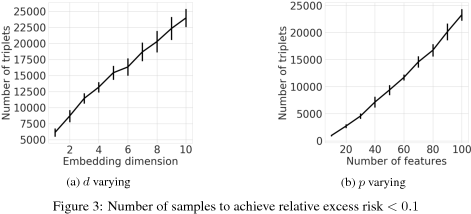Figure 3 for Learning Low-Dimensional Metrics