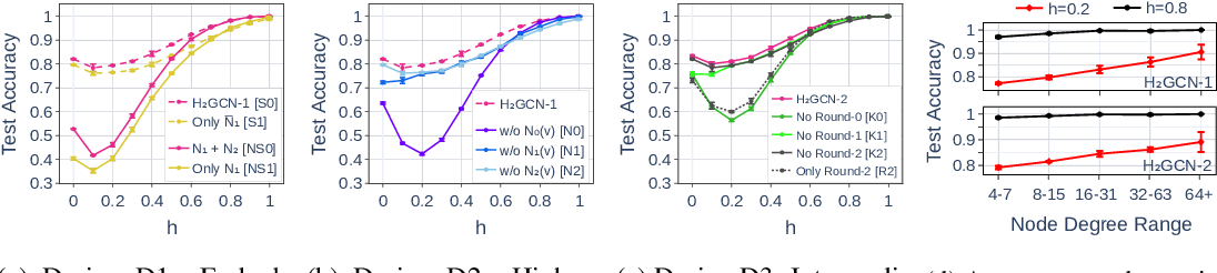 Figure 4 for Generalizing Graph Neural Networks Beyond Homophily