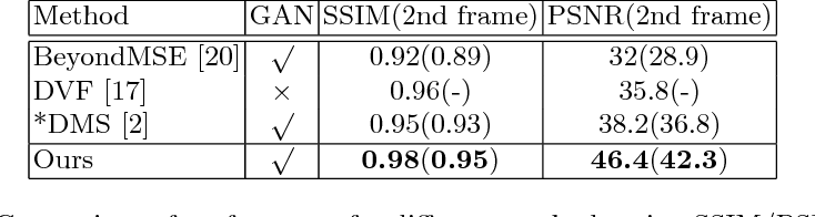 Figure 2 for Better Guider Predicts Future Better: Difference Guided Generative Adversarial Networks