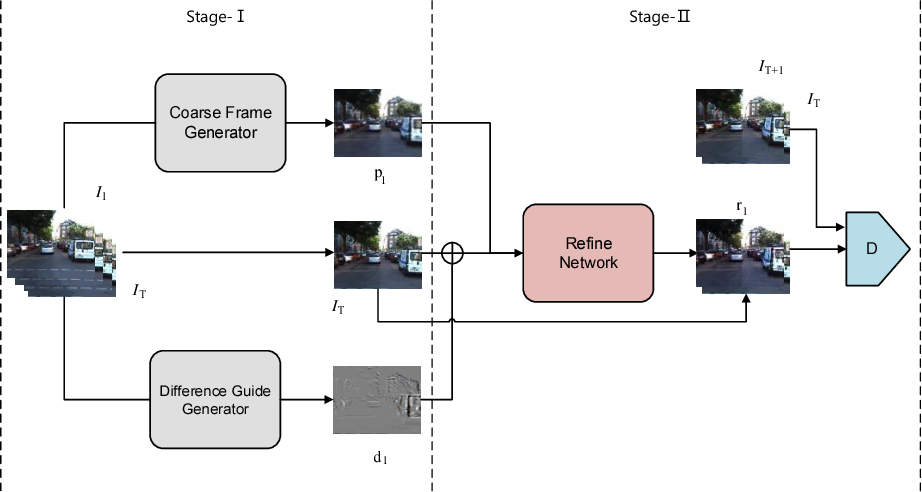 Figure 1 for Better Guider Predicts Future Better: Difference Guided Generative Adversarial Networks