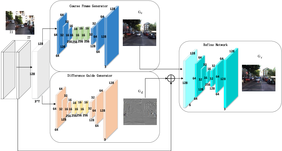 Figure 3 for Better Guider Predicts Future Better: Difference Guided Generative Adversarial Networks