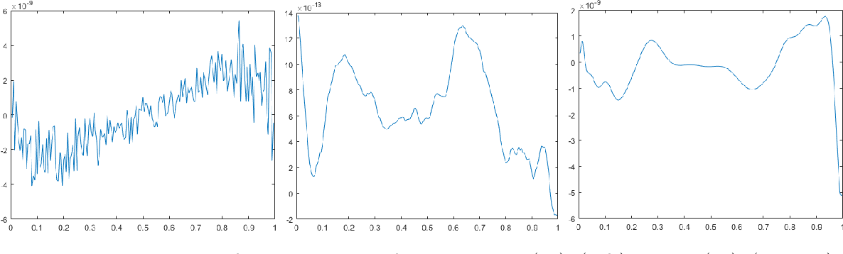 Figure 1 for The quadratic Wasserstein metric for inverse data matching