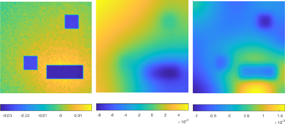 Figure 2 for The quadratic Wasserstein metric for inverse data matching