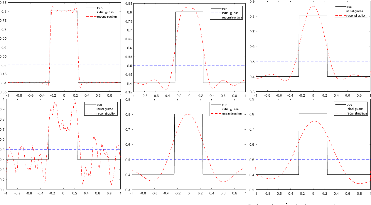 Figure 4 for The quadratic Wasserstein metric for inverse data matching