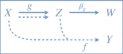 Figure 1 for Strength from Weakness: Fast Learning Using Weak Supervision