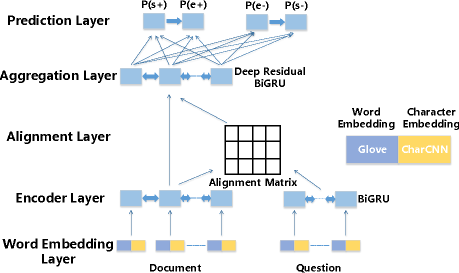 Figure 1 for Exploring Question Understanding and Adaptation in Neural-Network-Based Question Answering