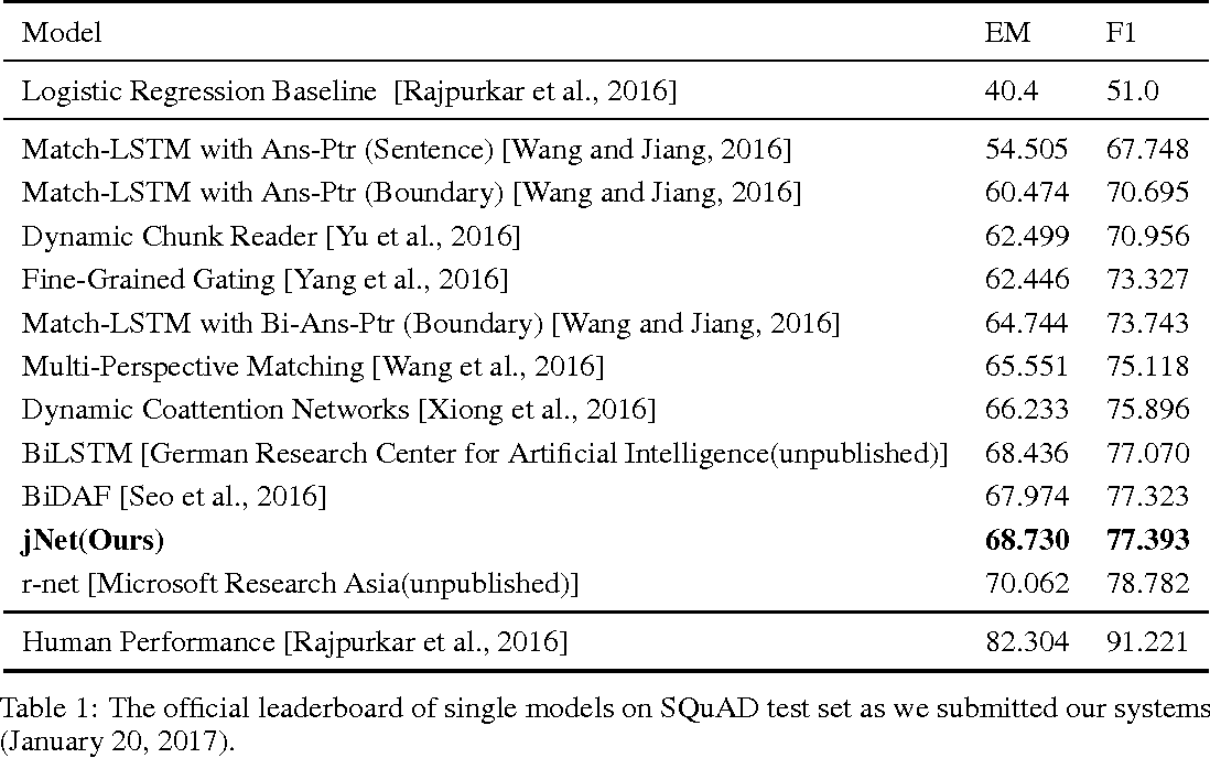 Figure 2 for Exploring Question Understanding and Adaptation in Neural-Network-Based Question Answering