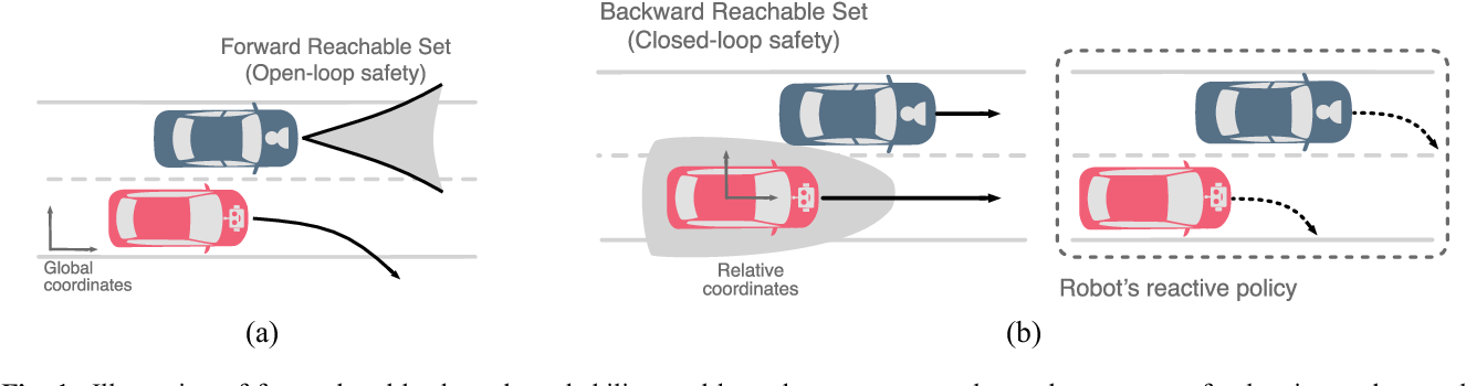 Figure 1 for On Infusing Reachability-Based Safety Assurance within Planning Frameworks for Human-Robot Vehicle Interactions