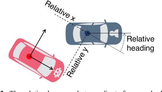 Figure 4 for On Infusing Reachability-Based Safety Assurance within Planning Frameworks for Human-Robot Vehicle Interactions