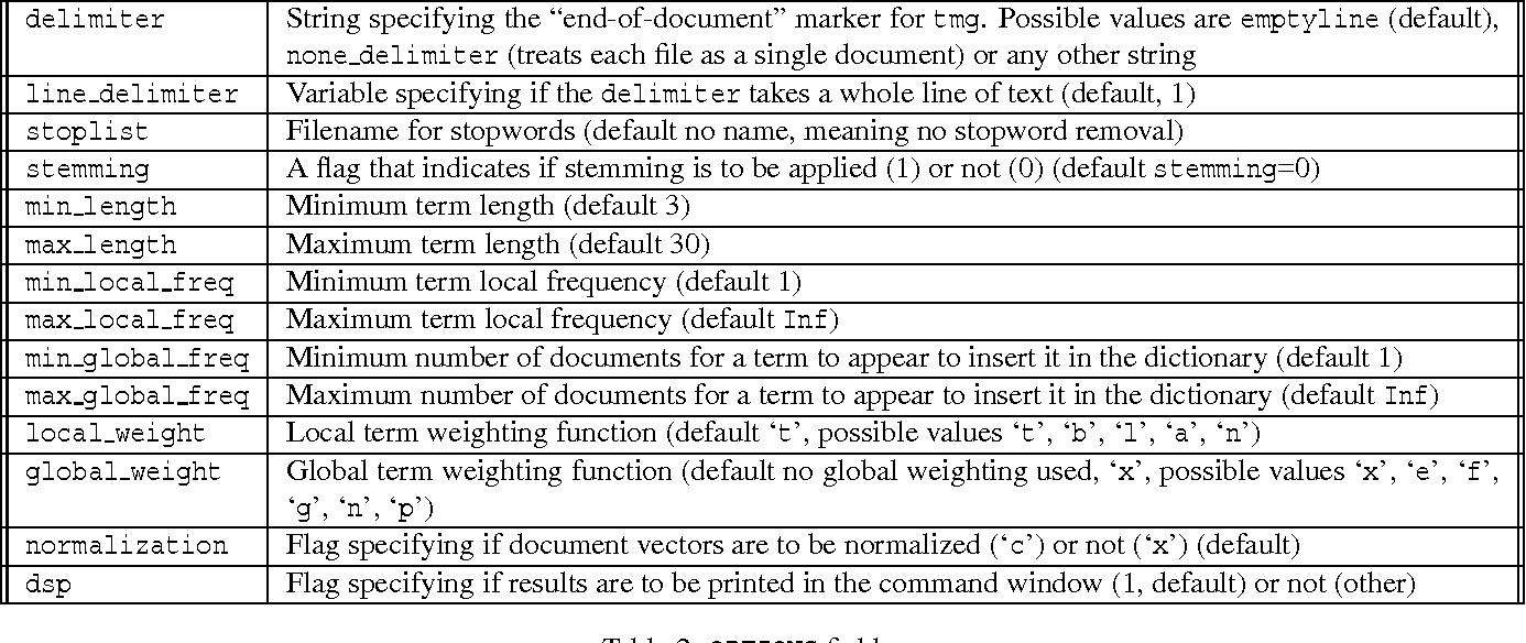 PDF] Design of a matlab tool-box for term-document matrix generation