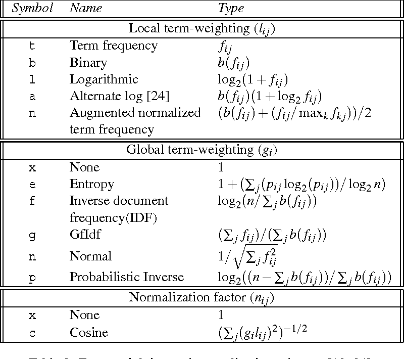 Table 3 from Design of a matlab tool-box for term-document matrix