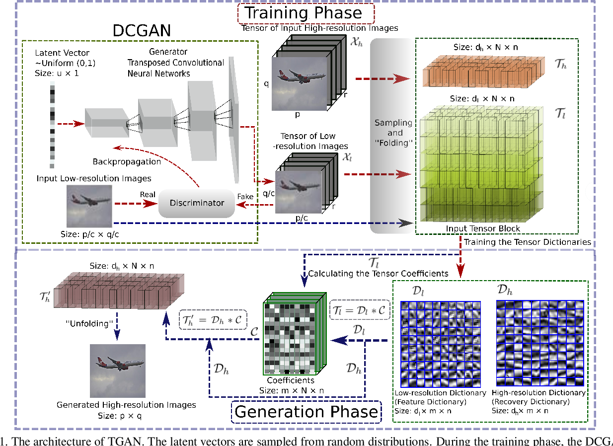 Figure 1 for TGAN: Deep Tensor Generative Adversarial Nets for Large Image Generation