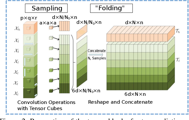 Figure 3 for TGAN: Deep Tensor Generative Adversarial Nets for Large Image Generation