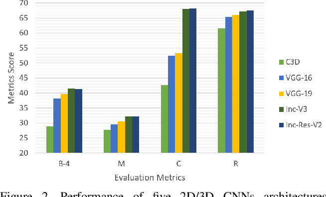 Figure 3 for Empirical Autopsy of Deep Video Captioning Frameworks