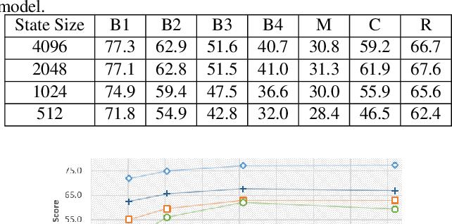 Figure 4 for Empirical Autopsy of Deep Video Captioning Frameworks