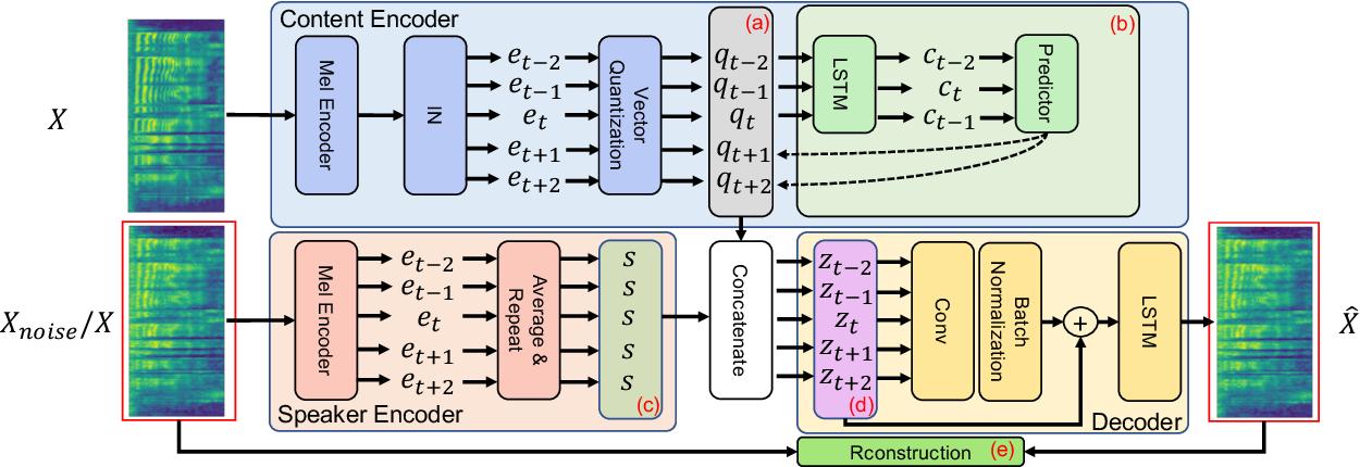 Figure 1 for NoiseVC: Towards High Quality Zero-Shot Voice Conversion