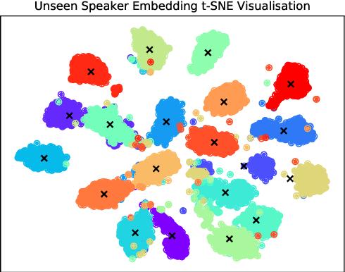 Figure 3 for NoiseVC: Towards High Quality Zero-Shot Voice Conversion