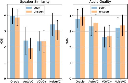 Figure 4 for NoiseVC: Towards High Quality Zero-Shot Voice Conversion
