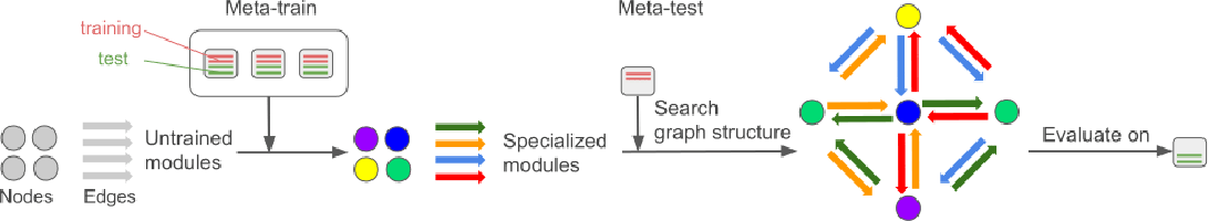 Figure 2 for Modular meta-learning in abstract graph networks for combinatorial generalization