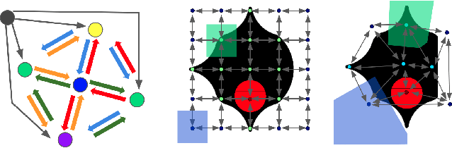 Figure 3 for Modular meta-learning in abstract graph networks for combinatorial generalization