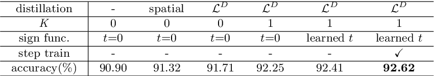 Figure 2 for Distillation Guided Residual Learning for Binary Convolutional Neural Networks