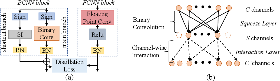 Figure 3 for Distillation Guided Residual Learning for Binary Convolutional Neural Networks