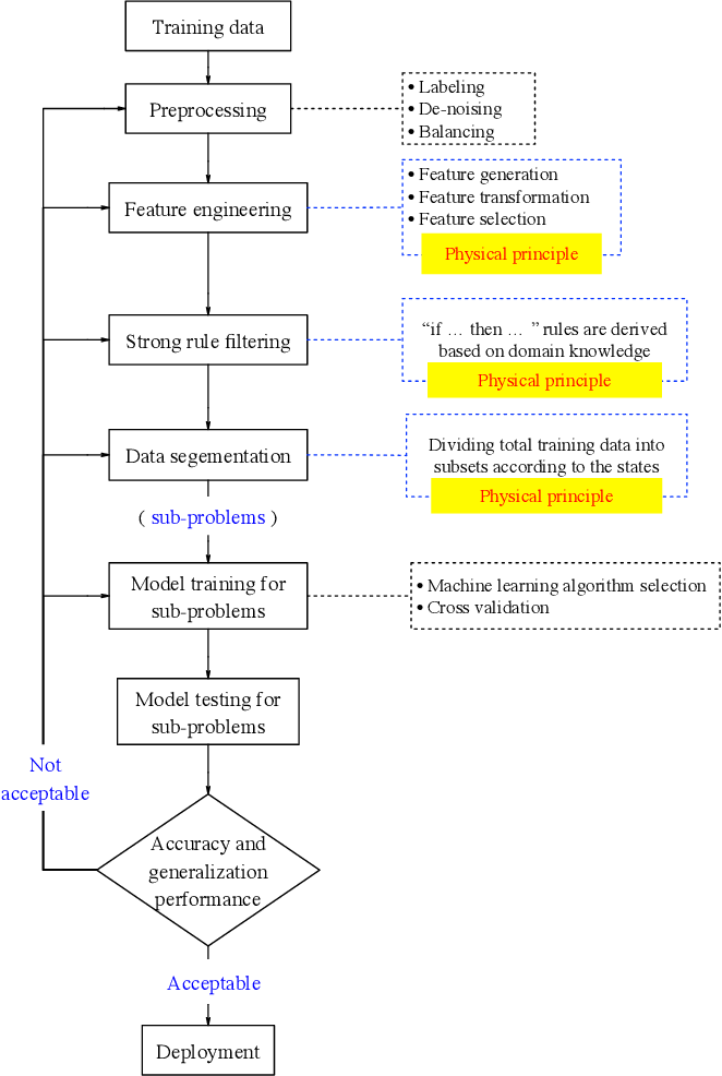 Figure 2 for Enhancing Generalizability of Predictive Models with Synergy of Data and Physics