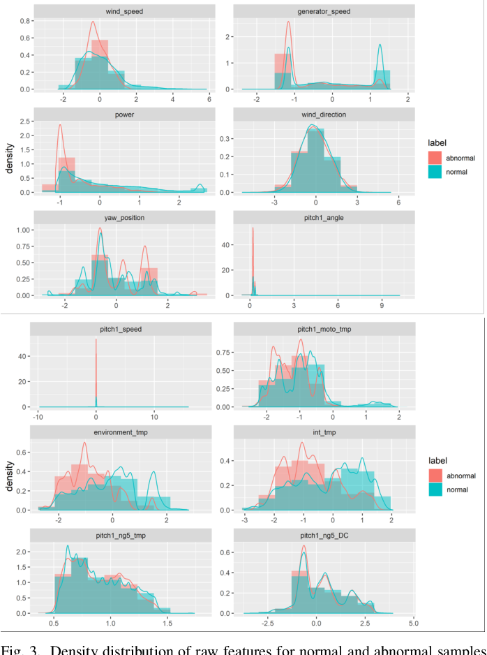 Figure 3 for Enhancing Generalizability of Predictive Models with Synergy of Data and Physics