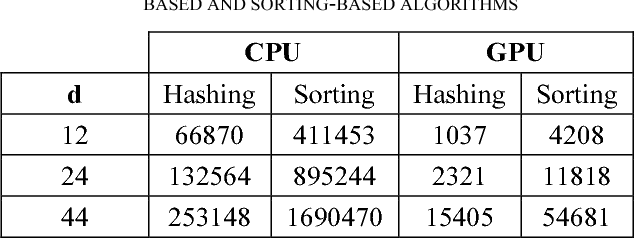 TABLE I.CPU AND GPU PROCESSING RUN TIME (IN SEC) FOR HASHINGBASED AND SORTING-BASED ALGORITHMS